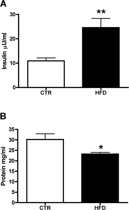 Maternal breast milk insulin and protein.Analysis of insulin (A) and total protein levels (B) in breast milk from macaque dams in CTR (white bars) and HFD (black bars) maternal diet groups. A. Insulin was assayed by a commercially available primate RIA kit. HFD dams have significantly higher levels of insulin in their breast milk than CTR dams ( CTR; n = 11, HFD; n = 17, **P<.01 versus CTR, Wilcoxon rank sum test). B. Macaque breast milk total protein levels were measured from the aqueous layer using a BCA™ Protein Assay kit across CTR (white bars) and HFD (black bars) maternal diet groups. HFD breast milk contains significantly lower levels of total protein when compared to CTR ( CTR; n = 13, HFD; n = 17, *P<.05 versus CTR, Student's t-test).