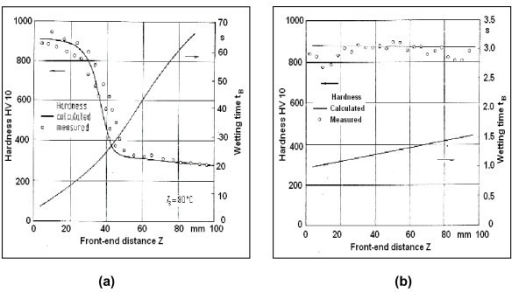 Surface hardness profile calculated from the measured wetting time tB and the specific calibration curve for the material related to the distance from the lower end of the sample and compared to the measured hardness profile. Sample: 100Cr6 dia 25 mm × 100 mm, bath: (a) distilled water, (b) polymer solution.