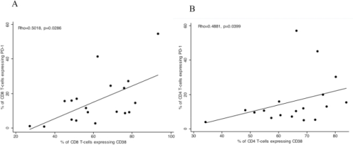 PD-1 expression correlates with CD38 expression during acute uncomplicated P. falciparum infection.PD-1 expression is shown on the y-axis and CD38 expression on the x- axis, each dot represents a single donor during acute (Day 0) uncomplicated P. falciparum malaria. There is a significant correlation between CD38 and PD-1 expression on CD8+ T-cells, A, and CD4+ T-cells, B.