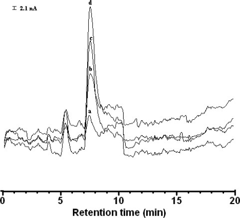 The LC-ECD chromatograms recorded to produce analytical curves for cysteine. Peaks; (a) 1.0 mg·L−1; (b) 2.0 mg·L−1; (c) 3.0 mg·L−1; (d) 4.0 mg·L−1. Liquid chromatography-electrochemical detection analysis conditions were identical to those listed in Figure 12.