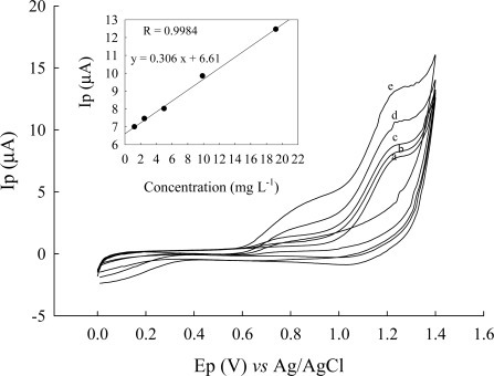Cyclic voltammograms of cysteine after different concentrations at an Au/CFE electrode and after related current-concentration curve: (a) 1.25 mg·L−1; (b) 2.5 mg·L−1; (c) 5.0 mg·L−1; (d) 10 mg·L−1; (e) 20 mg·L−1 in Britton-Robinson buffer (pH 5.33) solution, scan rate at 50 mV/s.
