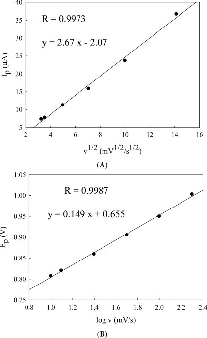(A) Magnitude of the peak current, Ip, for cysteine oxidation as a function of square root of scan rate and (B) peak potentials Ep of cysteine oxidation as a function of logarithm of scan rates from Figure 6.