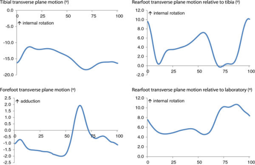 Mean motion of the tibia, rearfoot and forefoot in the transverse plane expressed relative to the percentage of the gait cycle.
