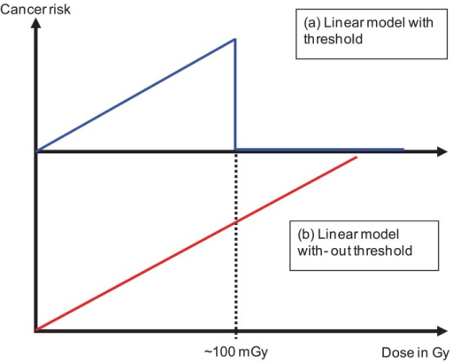 Use of radiation protection cancer risk models in radiation oncology. In (a) a linear model is used with a threshold at around 100 mGy in (b) the linear model is used over the complete dose range excluding the dose in the target.
