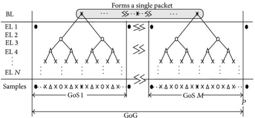 Framework for layered temporal scalability and packetization for transmission over the wireless channel.