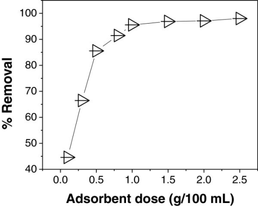 Effect of adsorbent dose on As (III) adsorption at As(III)concentration = 0.45 mg/L, pH = 7.4 andcontact time = 90 min.