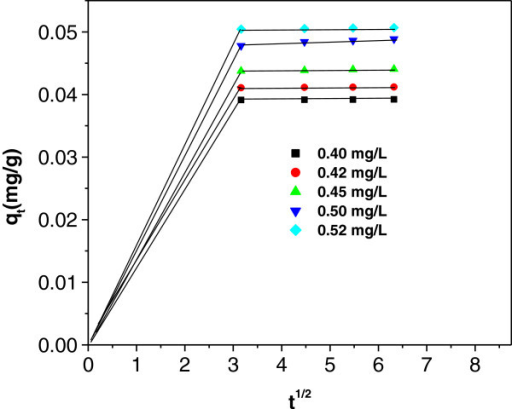 Validation of Weber-Morris equation for arsenic sorption onIACAA.