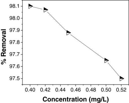 Effect of initial concentration on As (III) adsorption atpH = 7.4, adsorbentdose = 1 g/100 ml and contacttime = 90 min.