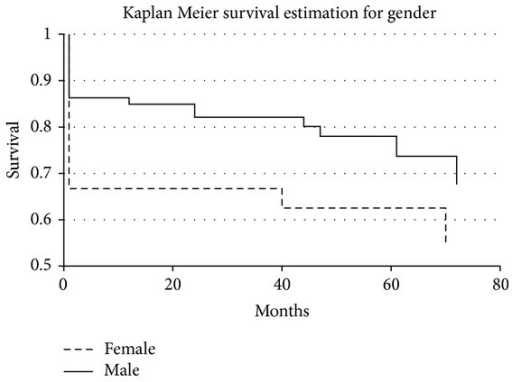 Survival in female and male patients after surgery.