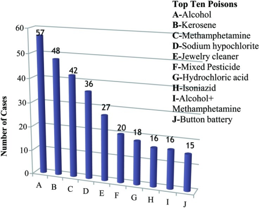 Frequency of top ten poisons including pesticide poisoning cases, 2005 (N=295).Source: NPCMC, 20058).