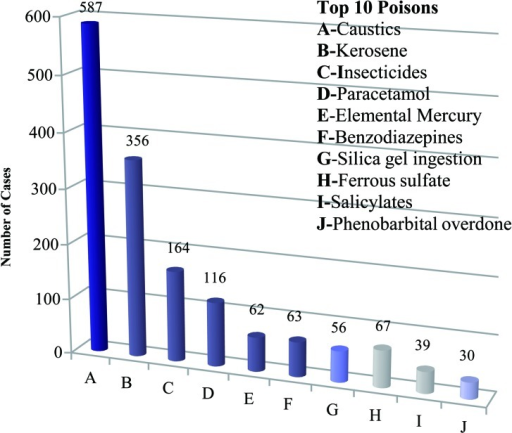 Frequency of top ten poisons including pesticide poisoning cases, 2009 (N=1,526).Source: NPCMC, 20098).
