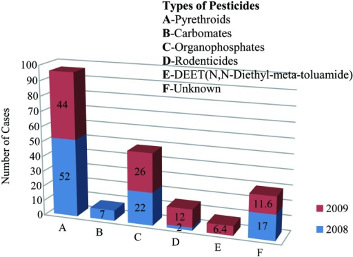 Percentage of types of pesticide poisoning from 2008–2009, (N=323). Source: NPCM,20098).