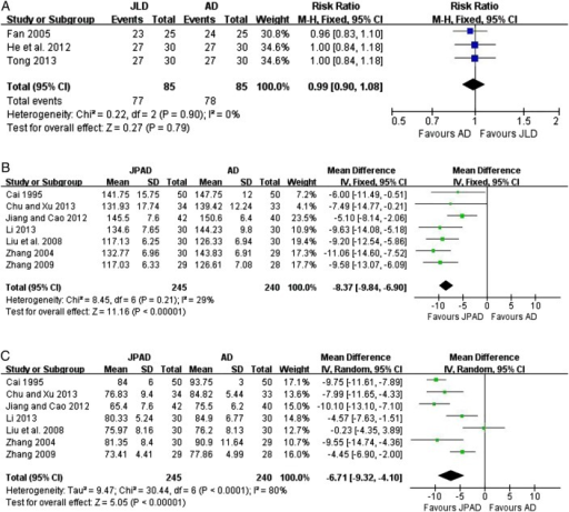 (A) Effect of Jian Ling Decoction (JLD) on blood pressure (BP