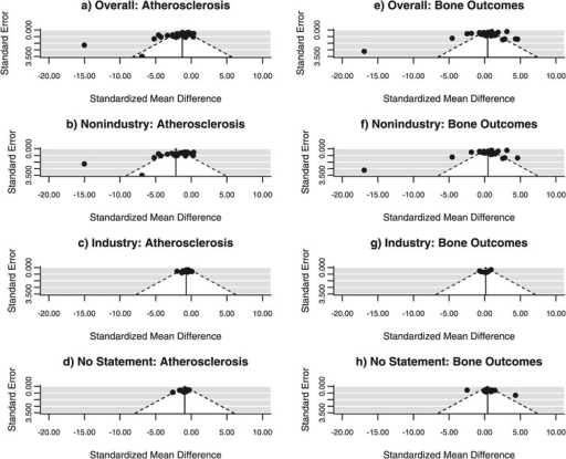 Funnel plots. Data from meta-analyses of atherosclerosis studies (a-d) and bone studies (e-h). Funnel plots show standard error plotted against standardized mean difference with diagonal lines showing the expected 95% confidence intervals around the summary estimate. In the absence of heterogeneity, 95% of studies should lie within the diagonal lines.