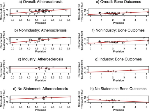 Egger's linear regression method. Data from meta-analyses of atherosclerosis studies (a-d) and bone studies (e-h). Plots show the standardized treatment effect plotted against precision (inverse of standard error). In the absence of funnel plot asymmetry, the slope of the regression line will be zero.