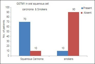Representation of the presence of glutathione S-transferase M1  polymorphism in oral squamous cell carcinoma and subjects with habits and no oral lesions