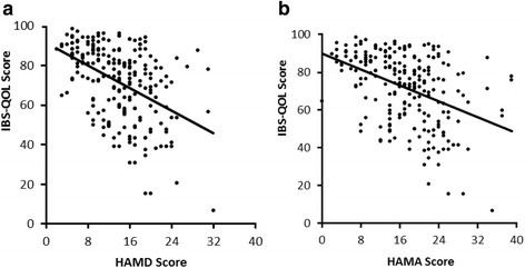 Correlation between overall IBS-QOL scores and scores on the (a) HAMD and (b) HAMA. Overall IBS- QOL scores were significantly negatively correlated with HAMD (r1 = -0.460, p = 0.000) and HAMA (r2 = -0.434, p = 0.000) scores.