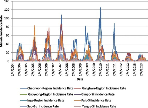 Malaria incidence rate for eight example regions