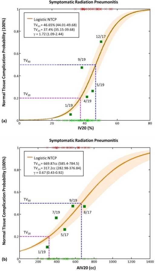 The univariate logistic normal tissue complication probability models with (a) IV20 and (b) AIV20 for symptomatic radiation pneumonitis in breast cancer patients treated with hybrid IMRT.Abbreviation: IV20: ipsilateral lung volume received >20Gy (%); AIV20: absolute ipsilateral lung volume received >20Gy (cc); IMRT: intensity modulated radiotherapy.