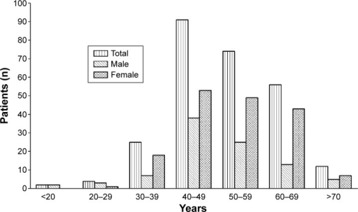 Age distribution of 264 cases with ruptured cerebral aneurysm.