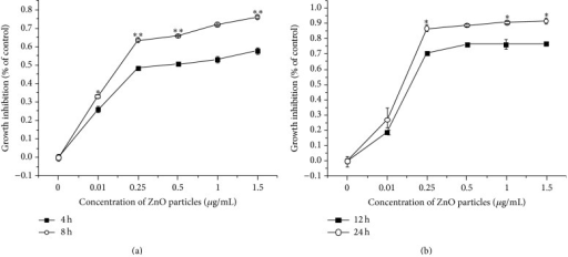 Relative viability of LTEP-a-2 cells after 4–24 h of exposure to different concentrations of ZnO nanoparticles (0 μg/mL, control). (a) 4 and 8 h and (b) 12 and 24 h. ∗ versus control, P < 0.05; ∗∗ versus control, P < 0.01 by Student's t-test.