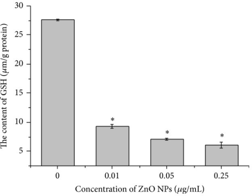 Depletion of intracellular glutathione (GSH) in LTEP-a-2 cells after 4 h of exposure to ZnO nanoparticles (0 μg/mL, control). GSH content determined by spectrophotometry. *P < 0.05, **P < 0.01 versus control by Student's t-test.