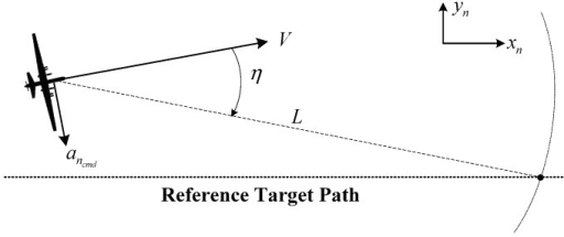 Nonlinear path-following guidance.