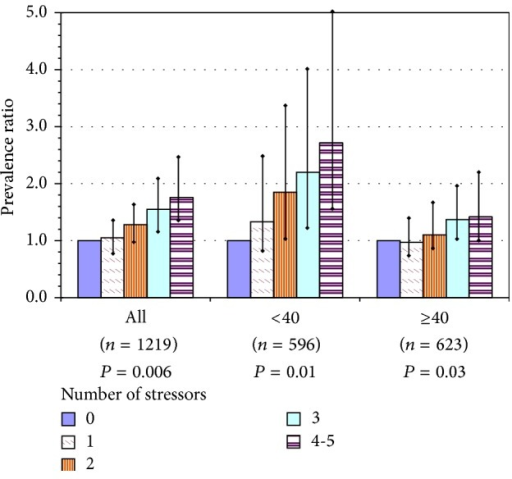 Overweight or obesity among U.S. nursing home employees, as a function of number of workplace stressors in the current job, for all participants and by age group: prevalence ratios with 95% confidence intervals for each level above 0 stressors and P value for test of linear trend. Index = sum of workplace stressors: poor coworker support, low decision latitude, recent assault(s) at work, work at night, and lifting heavy loads. Models adjusted for gender, education, and region; adjusted for age only in model of all workers.