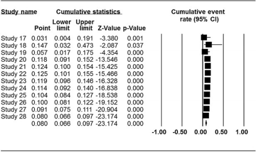 Cumulative meta-analysis of prevalence of Cronobacter spp. in animal originated food samples