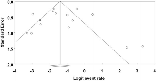 Funnel plot of prevalence of Cronobacter spp. in plant originated food samples. Solid vertical line represents the summary prevalence rate derived from fixed-effect meta-analysis while the diagonal lines represent 95 % confidence interval