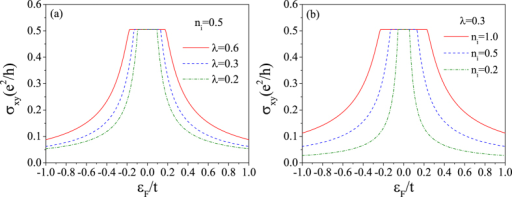 The Hall conductivity of K valley spin-up electrons as a function of the Fermi energy calculated by Kubo formula.(a) For ni = 0.5 and different impurity strengths. (b) For λ = 0.3 and different impurity concentrations.