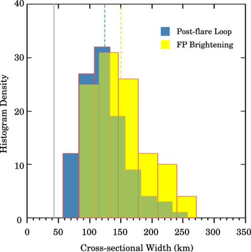 Cross-sectional Gaussian FWHM distribution of post-flare loops (blue) based on a sample of 107 loops, and that of footpoint(FP) brightenings (yellow) based on a sample of 108 brightenings.The vertical blue/yellow dashed lines represent the mean of each distribution. The vertical grey solid line marks the resolution limit of NST/VIS.