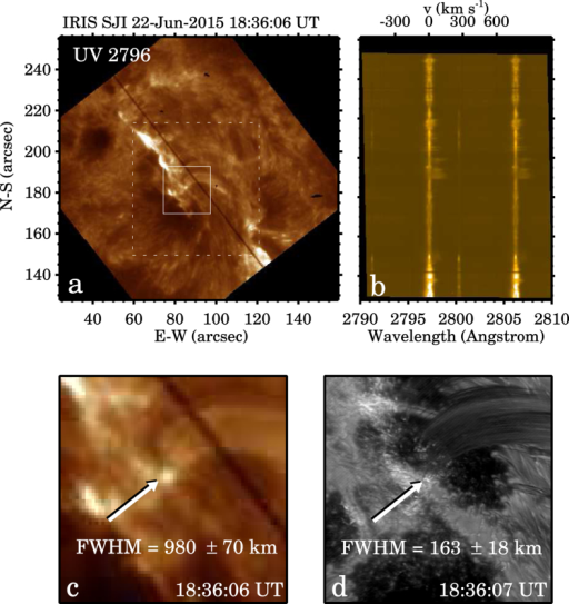 Panel (a) an IRIS slit-jaw image obtained with the 2796 Å (Mg ii k) filter. The black line is the spectrograph slit. The dashed box marks the FOV of NST Hα images, and the solid box marks the FOV of panels (c,d). Panel (b) Doppler shifts and velocity of Mg ii k spectral line. Panels (c,d) the zoomed-in IRIS Mg ii k slit-jaw image and the NST Hα image, both have the same FOV and were taken almost at the same time. The brightenings are indicated with arrows. The Gaussian FWHM and ±3σ are provided.