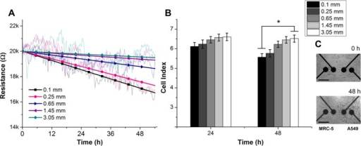 (A) Cellular resistance responses (at 10mV, 10kHz) of A549 tumor cells as a function of time and distance from fibroblasts over 54 h of co-culture in normal growth conditions. The raw data were linearly-fitted and converted to CI value with respect to the cell-free electrode response (2.6 kΩ). (B) CI values of tumor cells at 5 different distances away from the cultured fibroblasts. After 48 h in co-culture, the CI values indicated that the tumor cells that were confronted with fibroblasts were clearly inhibited in comparison with distant cells. (*p < 0.02). (C) Bright-field images of the confrontation between tumor cells and fibroblasts at 0 h and 48 h. The scale bar represents 200 μm.