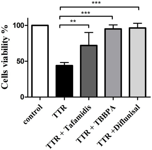 Probing the ability of the compounds to prevent TTR-mediated cytotoxicity in a human neuronal cell line.TTR at a final tetrameric concentration of 15 μM was pre-incubated with TBBPA, diflunisal, or tafamidis (15 μM each) for 2 h. TTR or the TTR with inhibitor complexes were added to SH-SY5Y cells and incubated for 72 h. Cell viability was measured with a resazurin assay [46]. Data are reported as the mean cell viability ± the standard deviation (n = 3, ** p < 0.01; *** p < 0.001). The addition of TTR tetramer stabilizers leads to a statistically significant increase in the number of viable cells compared to cells exposed to TTR alone. The statistical significance was assessed using one-way ANOVA.