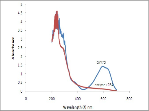 UV- visible spectra of Reactive Blue-4 after 4 h contact with purified laccase (1.5 U) of Spirulina platensis CFTRI