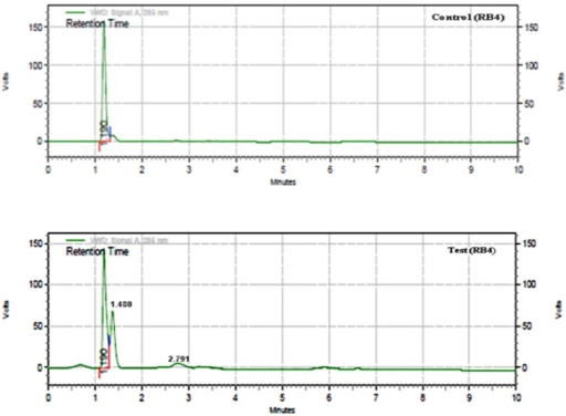 HPLC chromatogram (a) Reactive Blue 4 control (b) Laccase treated Reactive Blue 4