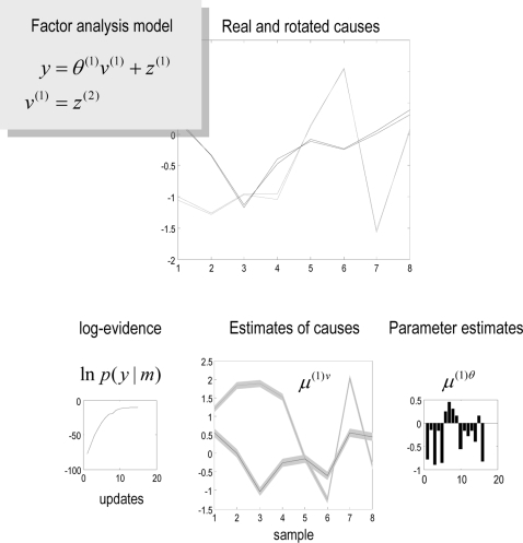 Example of Factor Analysis using a hierarchical model, in whichthe causes have deterministic and stochastic components.Parameters and causes were sampled from the unit normal density togenerate a response, which was then used for their estimation. Theaim was to recover the causes without knowing the parameters, whichis effected with reasonable accuracy (upper). The conditionalestimates of the causes and parameters are shown in lower panels,along with the increase in free-energy or log-evidence, with thenumber of DEM iterations (lower left). Note that there is anarbitrary affine mapping between the conditional means of the causesand their true values, which we estimated, post hocto show the correspondence in the upper panel.