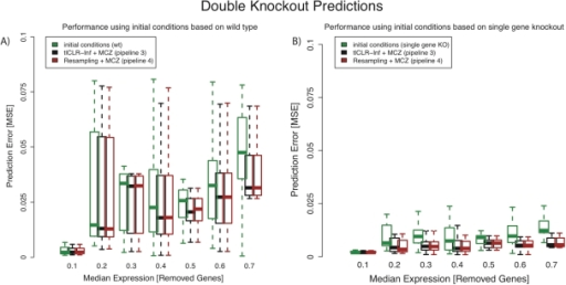 Performance on double knock-out prediction.We assess the accuracy of predicting the system's response to the simultaneous removal (knock-out) of two genes . In total, there were one-hundred pairs of genes that were knocked out. We bin these pairs of genes based on the average of their respective median expression in the single-gene knock-out data. We made two predictions, which differ only in the choice of initial conditions. We compare the error (as evaluated by the mean squared error) of our prediction to the error made by using the respective initial condition as a prediction. A) We use the wild-type expression, , as the set of initial conditions (green boxplots). We see that our predictions (black and red boxplots) are more accurate than if we used the initial conditions as a prediction (this is more apparent for TFs with a larger median expression). B) We use a combination of the single-gene knock-outs to compute our initial conditions (eq. 25). We do this because the single-gene knock-out data represents a system state that is closer to the state we are trying to predict than wild-type (as can be observed by comparing the green boxplots in panel A to those in panel B). We show the error distributions using parameters calculated by either pipeline 3 (tlCLR-Inferelator+MCZ) or pipeline 4 (Resampling+MCZ), gray and red boxplots, respectively, are smaller than the error distributions if we used the initial conditions as a prediction. Regardless of the choice of initial conditions, the error distributions using parameters calculated by pipeline 4 (red boxplots) are similar to the error distribution obtained by pipeline 3.