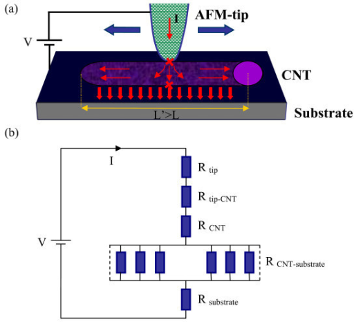 (a) Schematic view of the AFM tip and the «tip-CNT-substrate» junction. A bias voltage V is applied between the tip and the substrate, the arrows represent the direction of the current lines. (b) Series-parallel resistance network corresponding to setup scheme.