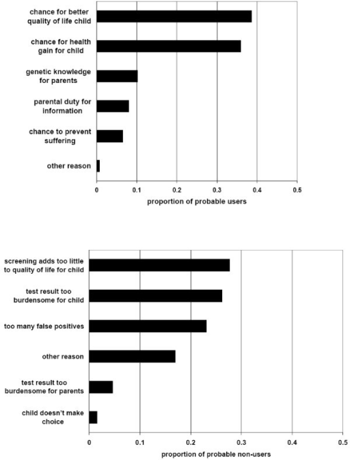 Decisive moral reason to use (or not to use) screening by neutral group. Top: probable users of screening1. Bottom: probable non-users of screening2. See text for missing value analyses. 1Moral reasons given by 412 of 465 probable users. 2Moral reasons given by 65 of 72 probable non-users.
