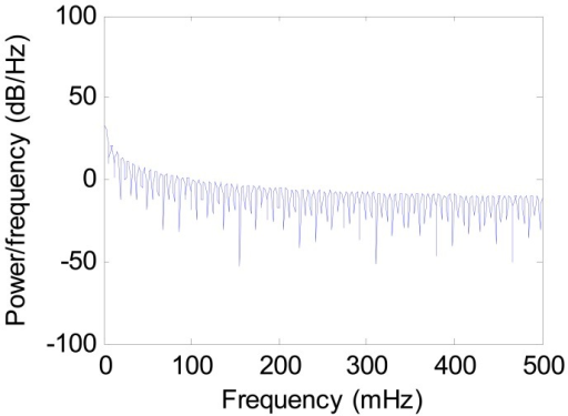 The power spectral density of the gravimeter data after filtering (27 May).