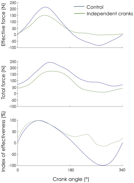 Change in mechanical patterns. Mechanical patterns from the left pedal were averaged across 30 consecutive pedaling cycles and expressed as a function of the left crank angle as it rotated from the highest pedal position (0°) to the lowest pedal position (180°) and back to the highest position.