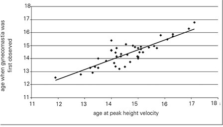 Scatter plot showing a high correlation (r=0.847) between age at which gynecomastia was first observed and age at peak height velocity (PHV)