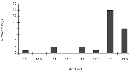 Distribution of the boys according to their bone age when gynecomastia was first observed