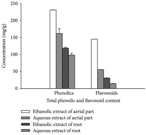 Total phenolic and flavonoid content in P. fraternus aerial part and root.