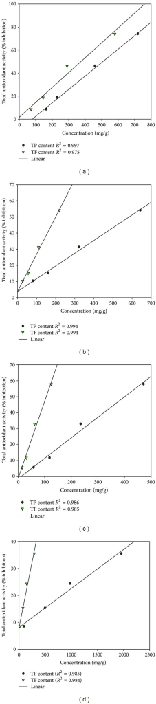 Correlation between total antioxidant activity and polyphenolic (TP&TF) contents of different plant parts of P. fraternus. (a) Ethanolic extract of aerial Part. (b) Aqueous extract of aerial part. (c) Ethanolic extract of root. (d) Aqueous extract of root.