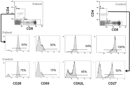 Immunophenotype of CD4+ T cells. Flow cytometry analysis of CD28, CD69, CD62L and CD27 in CD4+ cells from CCD patient and controls.