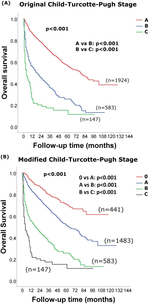 Comparison of survival distributions between patients of different CTP classifications.Patients with the new CTP class 0 were associated with a better long-term survival (panel B; p<0.001). Pairwise comparison between each CTP and modified CTP classes showed significant survival differences (panel A p<0.001).