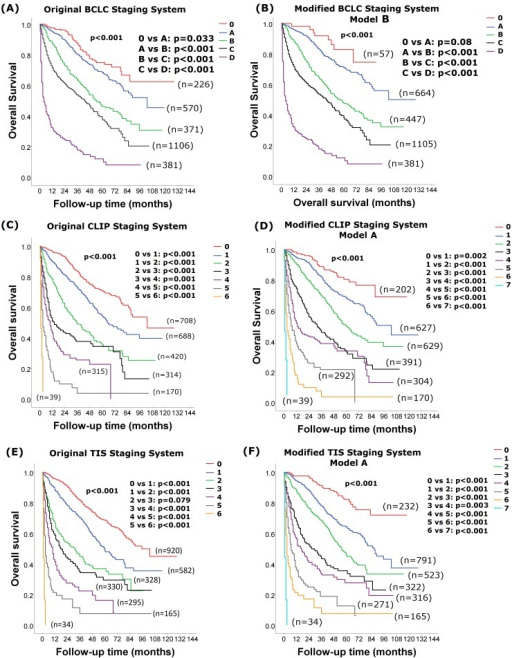 Comparison of survival between stages in the original and modified models BCLC, CLIP and TIS with the lowest AIC score.Patients with a more advanced stage were associated with a worse long-term survival in the original (panel A) and modified model B (panel B) BCLC systems, the original (panel C) and modified model A (panel D) CLIP systems, the original (panel E) and modified model A (panel F) TIS systems (all p<0.001). Pairwise comparison of survival differences between all stages in the modified BCLC, CLIP and TIS staging systems showed significant differences between each stage (all p<0.05), except for patients with modified BCLC stage 0 and A (p = 0.08).